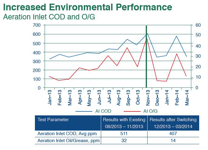 increased_environmental_performance.png