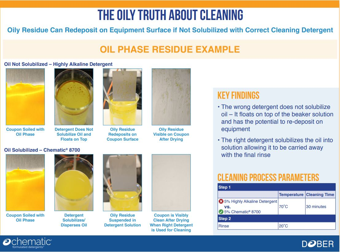 The Oily Truth About Selecting the Correct Cleaner